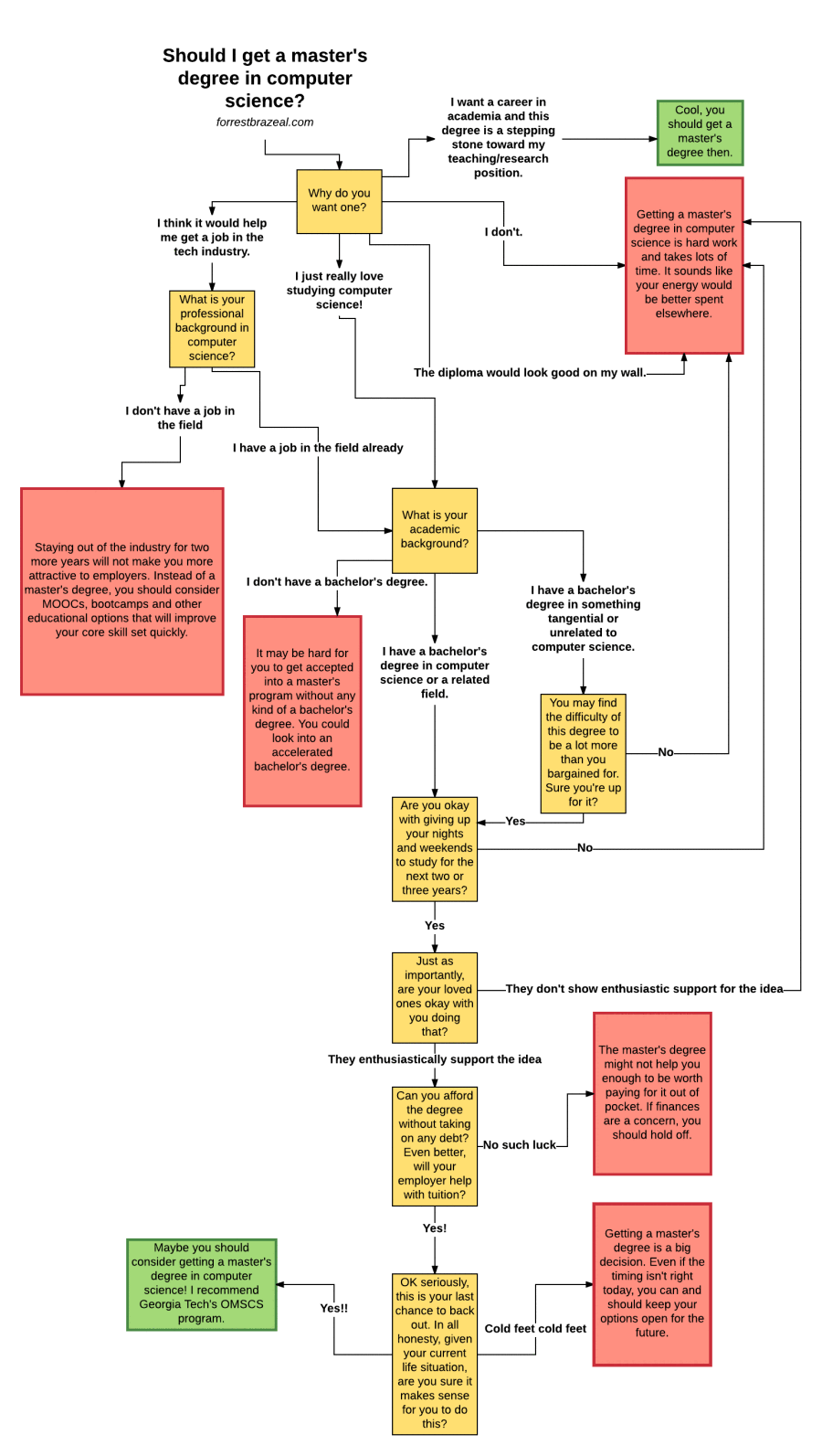 masters-diagram-page-1