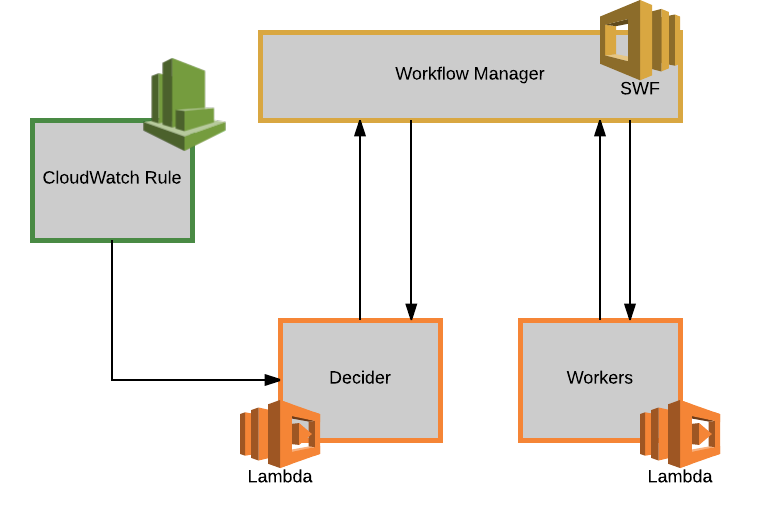 Serverless workflows on AWS: my journey from SWF to Step
