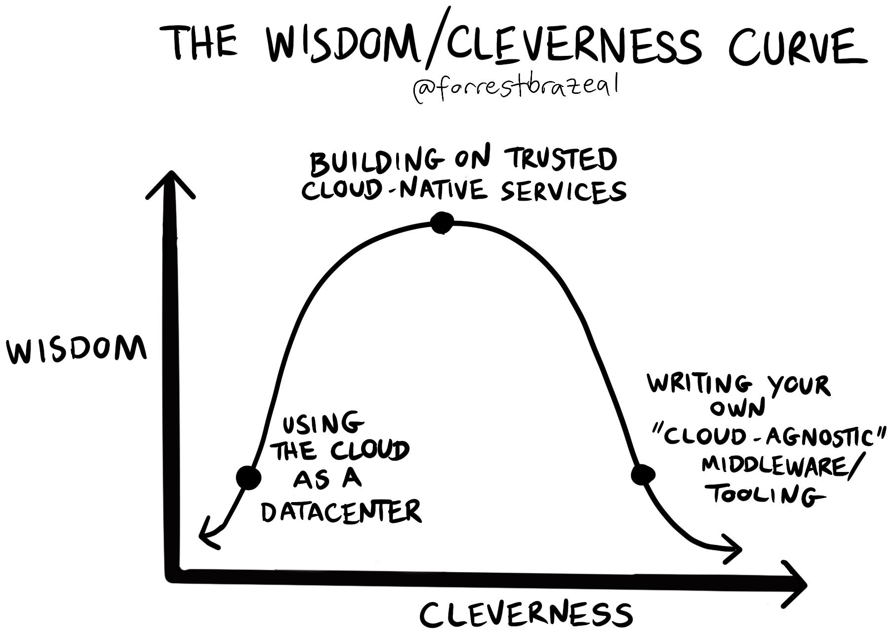 wisdom/cleverness curve